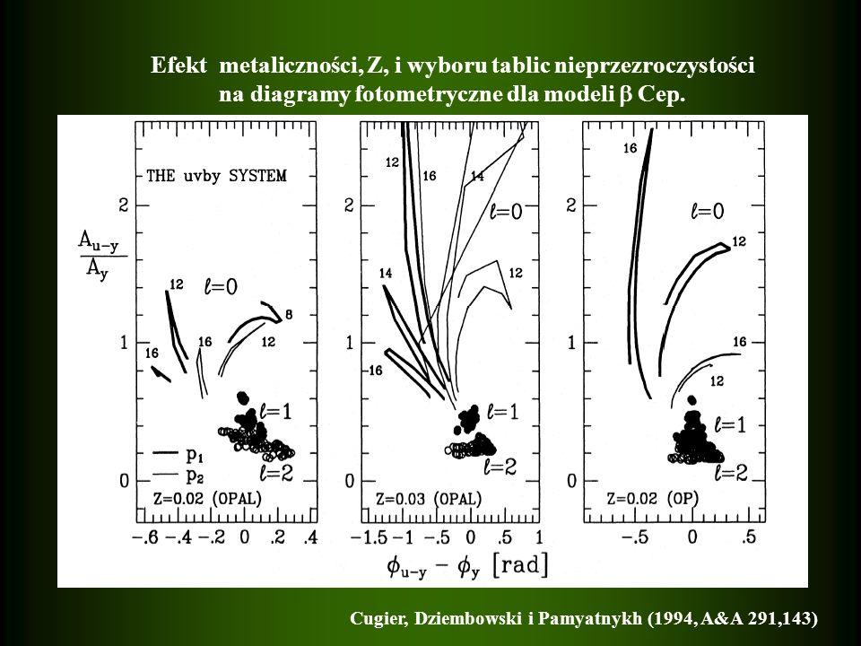 Efekt metaliczności, Z, i wyboru tablic nieprzezroczystości