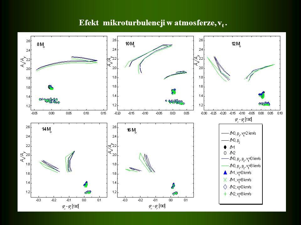 Efekt mikroturbulencji w atmosferze, vt .