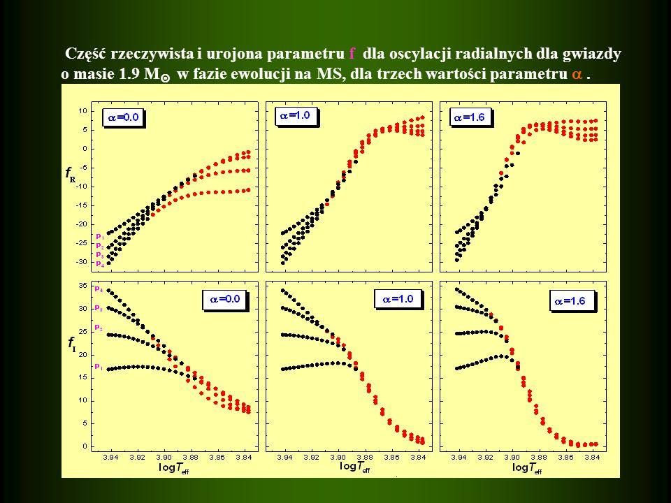 Część rzeczywista i urojona parametru f dla oscylacji radialnych dla gwiazdy