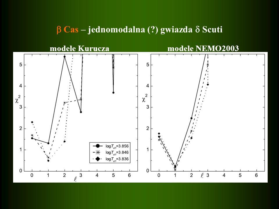  Cas – jednomodalna ( ) gwiazda  Scuti