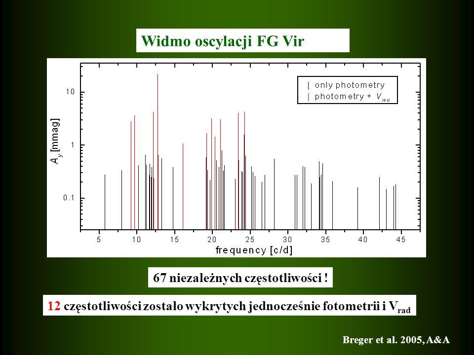 Widmo oscylacji FG Vir 67 niezależnych częstotliwości !
