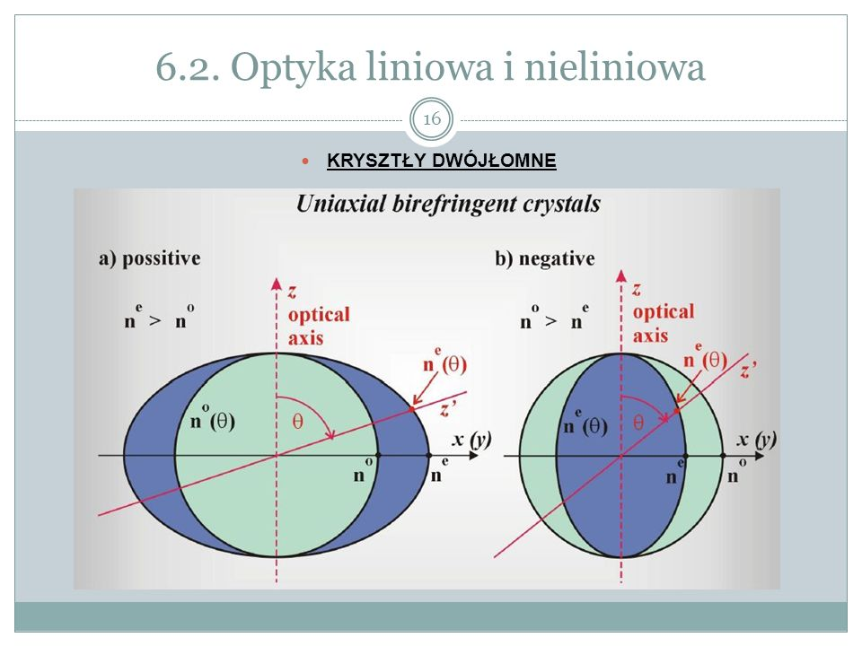 6.2. Optyka liniowa i nieliniowa