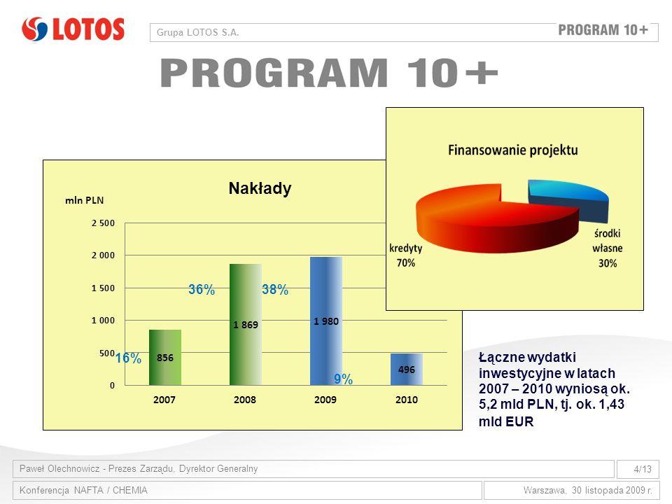 36% 38% 16% Łączne wydatki inwestycyjne w latach 2007 – 2010 wyniosą ok. 5,2 mld PLN, tj. ok. 1,43 mld EUR.