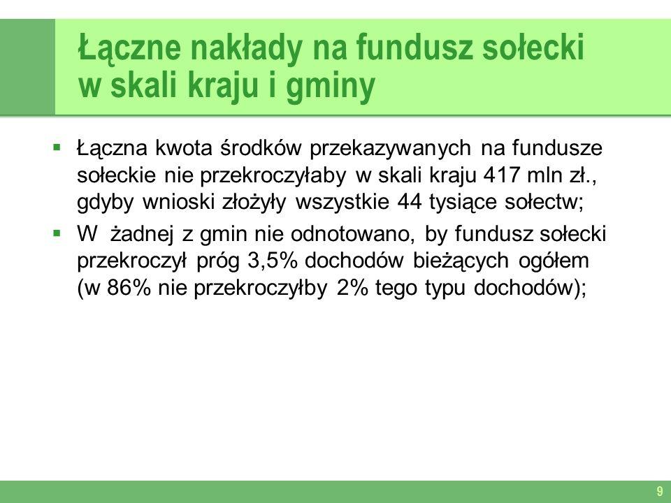 Łączne nakłady na fundusz sołecki w skali kraju i gminy