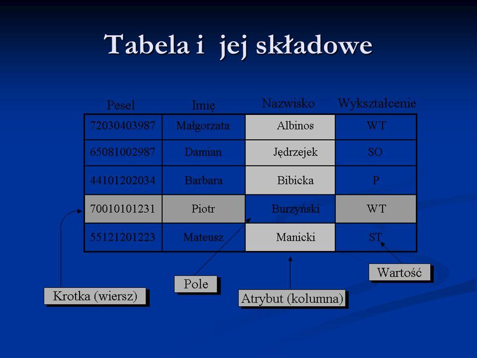 Tabela i jej składowe