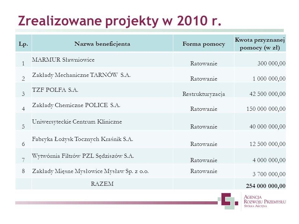 Zrealizowane projekty w 2010 r.