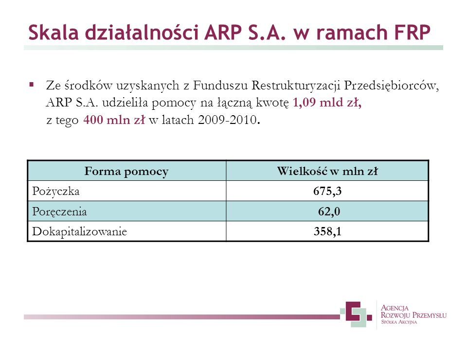 Skala działalności ARP S.A. w ramach FRP
