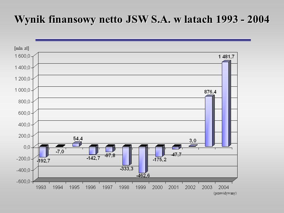 Wynik finansowy netto JSW S.A. w latach 1993 - 2004