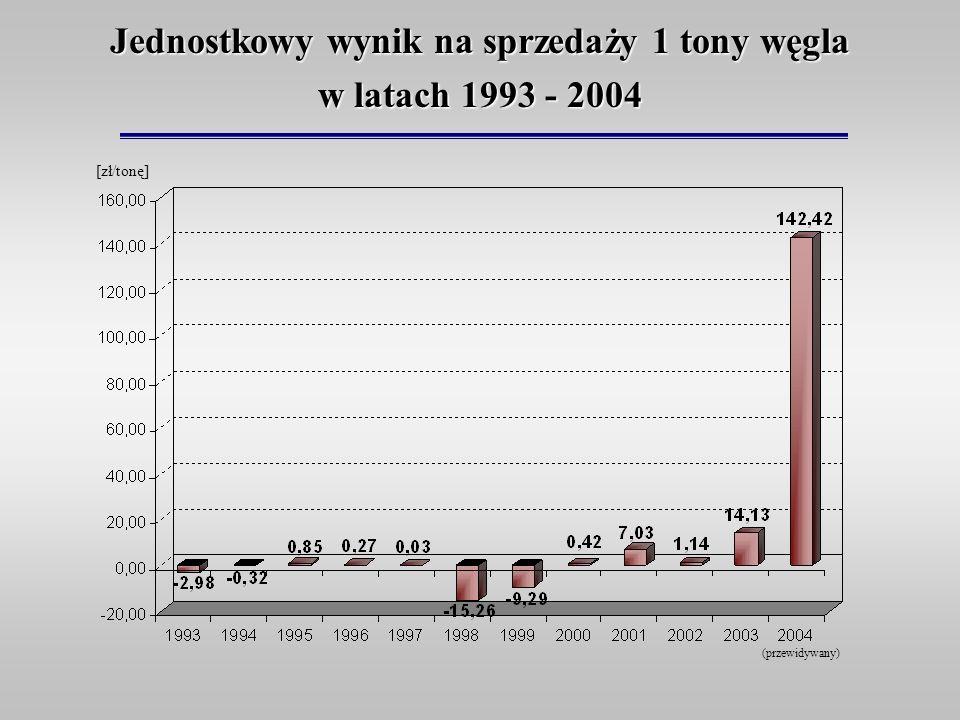 Jednostkowy wynik na sprzedaży 1 tony węgla w latach 1993 - 2004