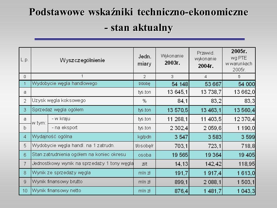 Podstawowe wskaźniki techniczno-ekonomiczne - stan aktualny