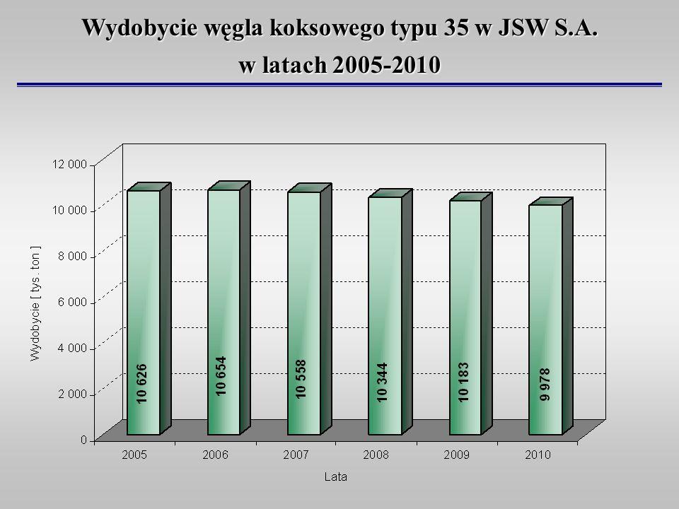 Wydobycie węgla koksowego typu 35 w JSW S.A.