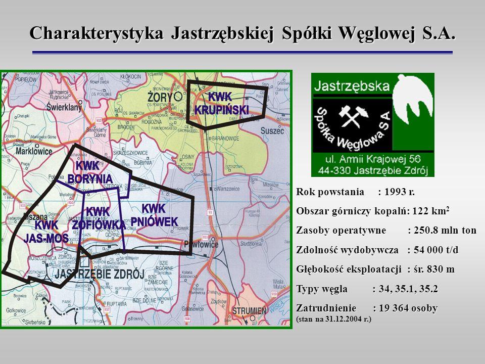 Charakterystyka Jastrzębskiej Spółki Węglowej S.A.