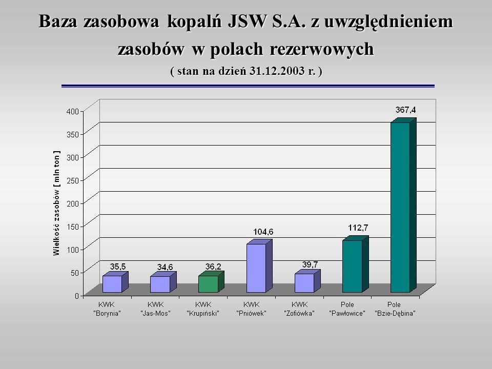 Baza zasobowa kopalń JSW S.A. z uwzględnieniem