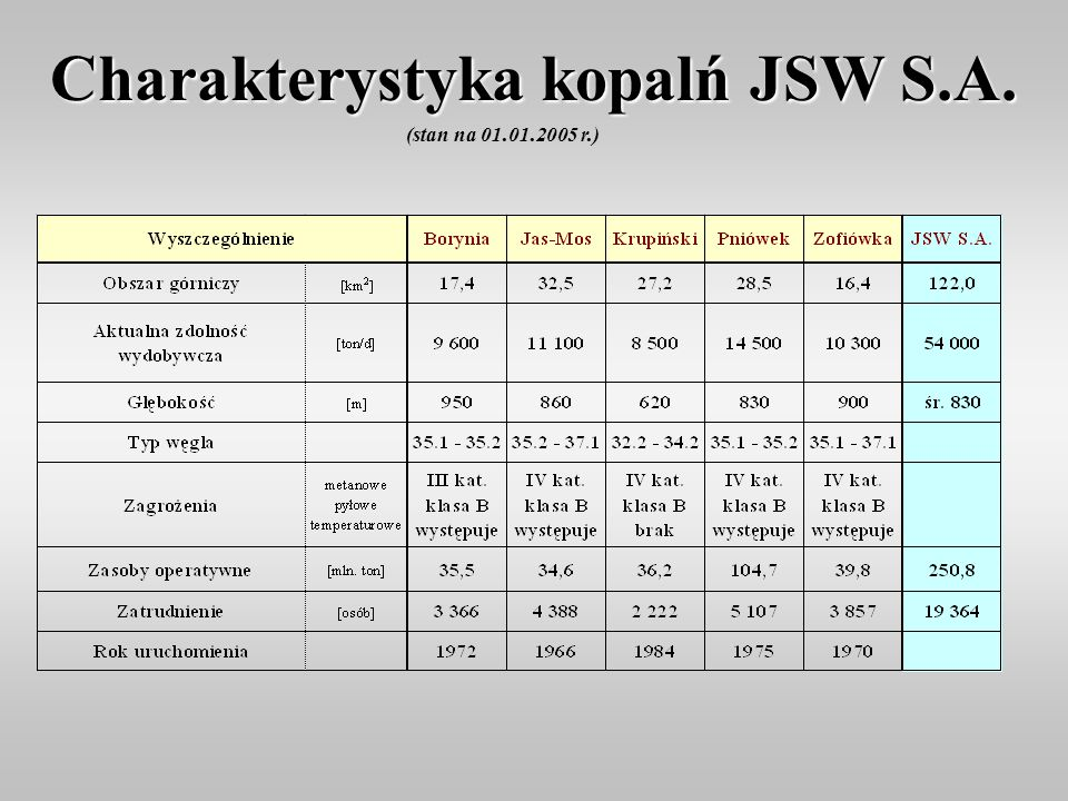 Charakterystyka kopalń JSW S.A.