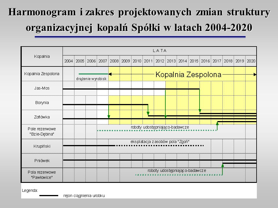Harmonogram i zakres projektowanych zmian struktury organizacyjnej kopalń Spółki w latach 2004-2020
