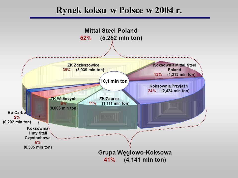 Rynek koksu w Polsce w 2004 r. Mittal Steel Poland 52% (5,252 mln ton)