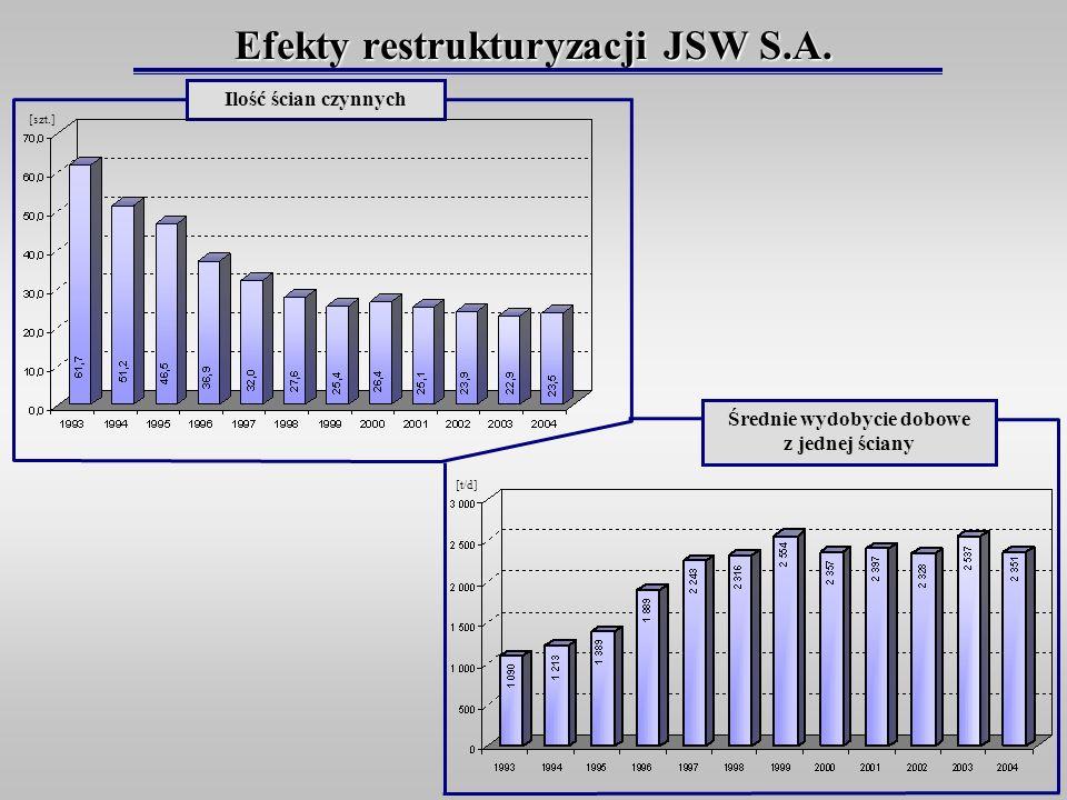Efekty restrukturyzacji JSW S.A.