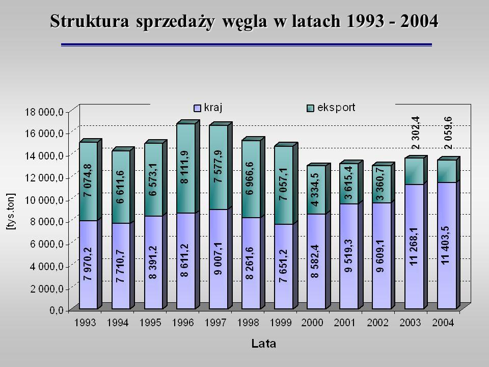 Struktura sprzedaży węgla w latach 1993 - 2004