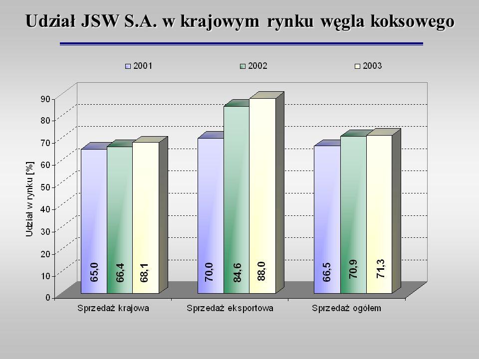 Udział JSW S.A. w krajowym rynku węgla koksowego