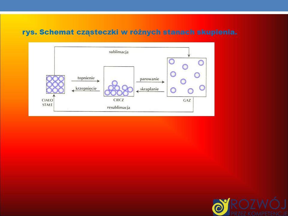 rys. Schemat cząsteczki w różnych stanach skupienia.