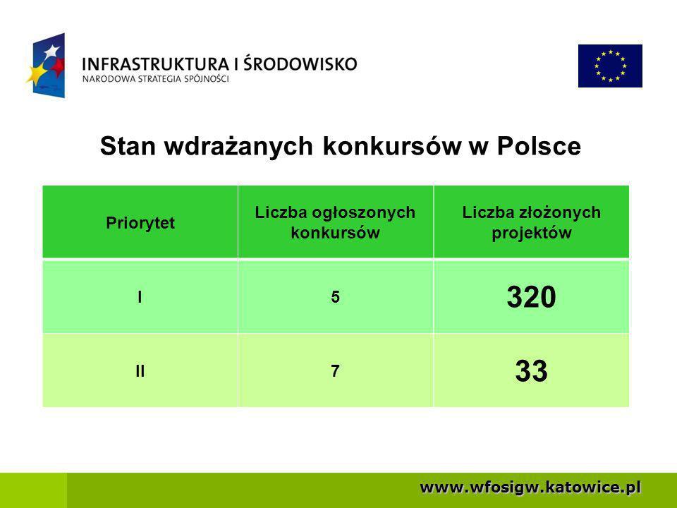 320 33 Stan wdrażanych konkursów w Polsce Priorytet