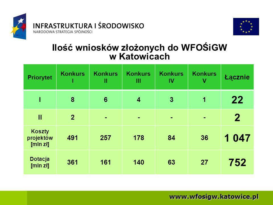 Ilość wniosków złożonych do WFOŚiGW
