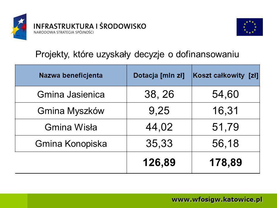 Projekty, które uzyskały decyzje o dofinansowaniu
