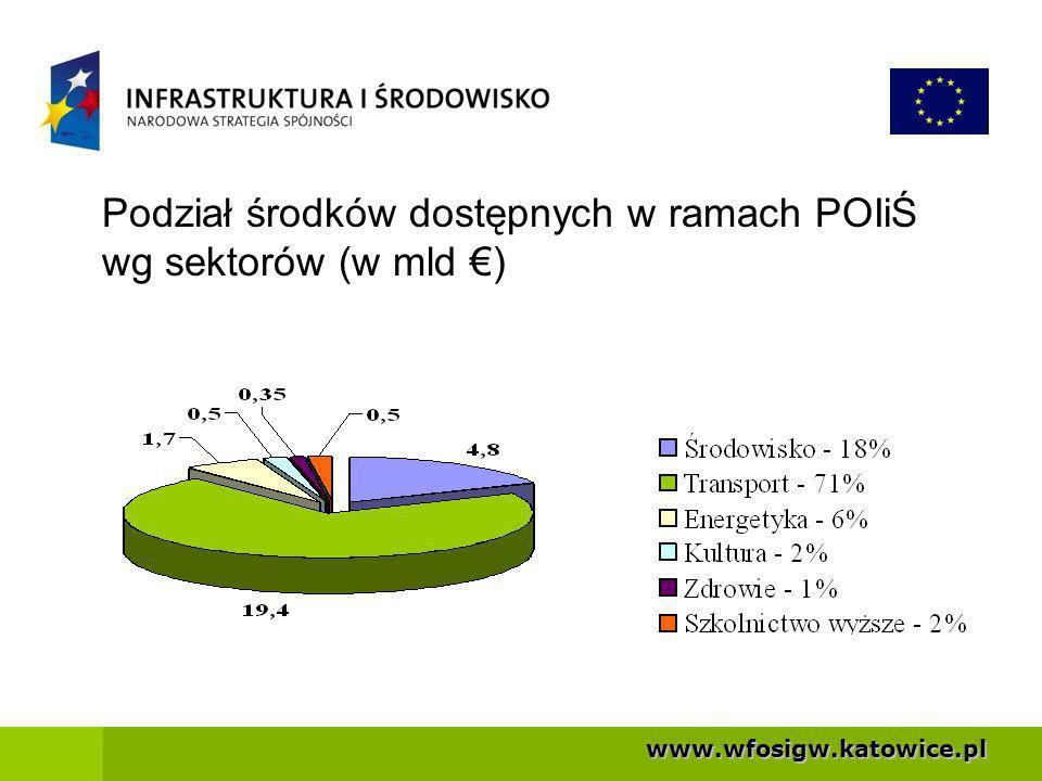 Podział środków dostępnych w ramach POIiŚ wg sektorów (w mld €)