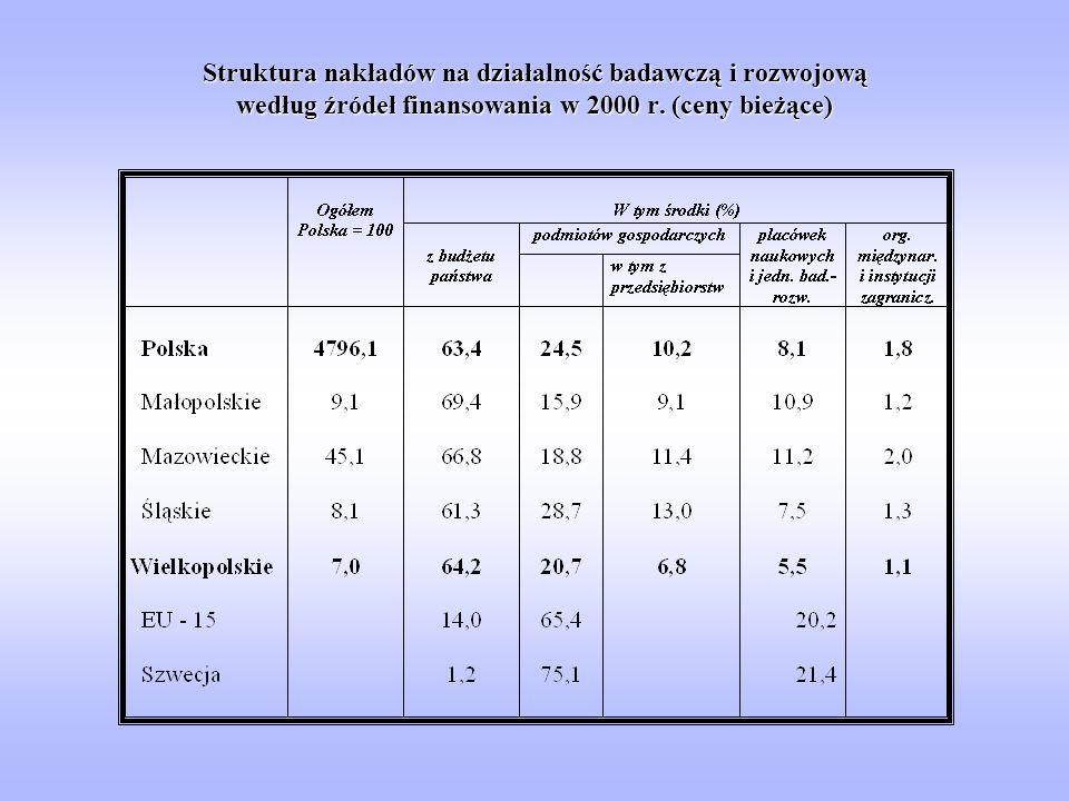 Struktura nakładów na działalność badawczą i rozwojową według źródeł finansowania w 2000 r.