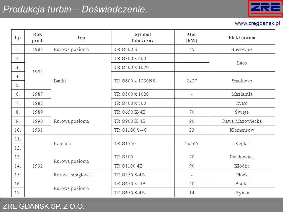 Produkcja turbin – Doświadczenie.