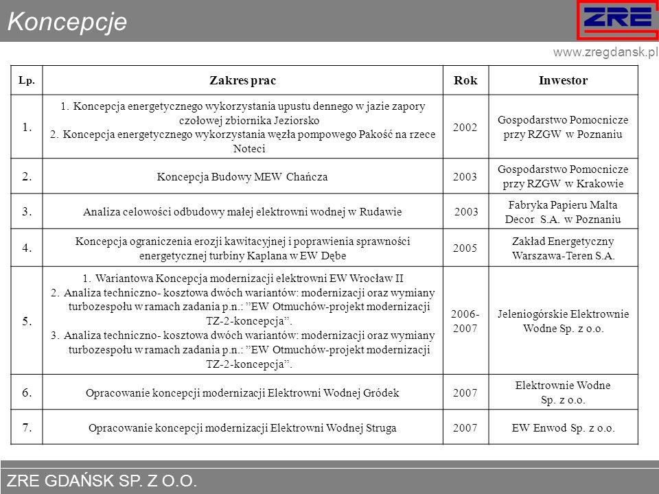 Koncepcje Zakres prac Rok Inwestor 1. 2. 3. 4. 5. 6. 7.