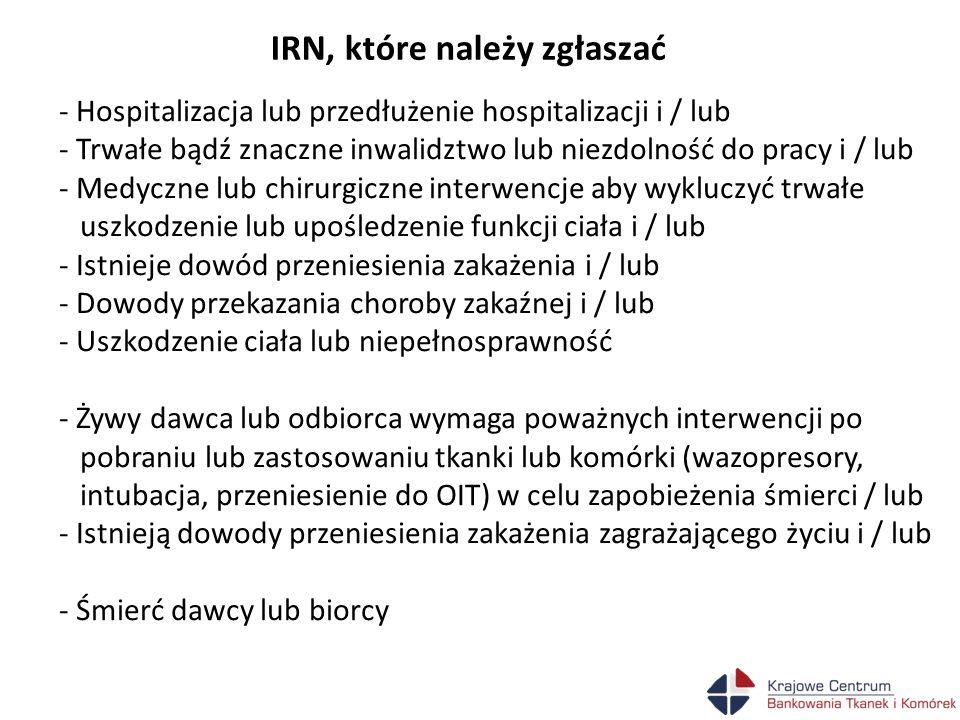 IRN, które należy zgłaszać