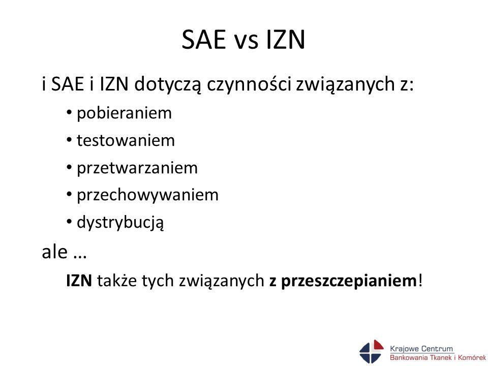 SAE vs IZN i SAE i IZN dotyczą czynności związanych z: ale …