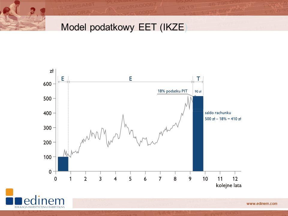 Model podatkowy EET (IKZE)