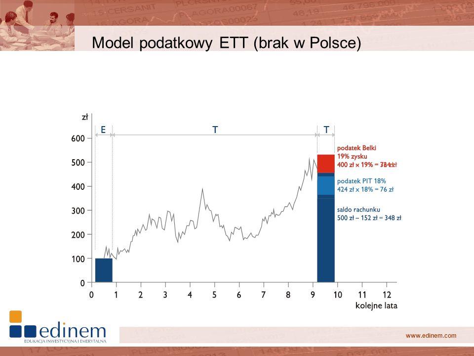 Model podatkowy ETT (brak w Polsce)
