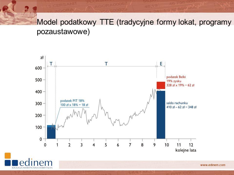 Model podatkowy TTE (tradycyjne formy lokat, programy pozaustawowe)