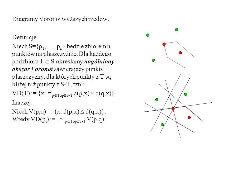 Diagramy Voronoi wyższych rzędów.