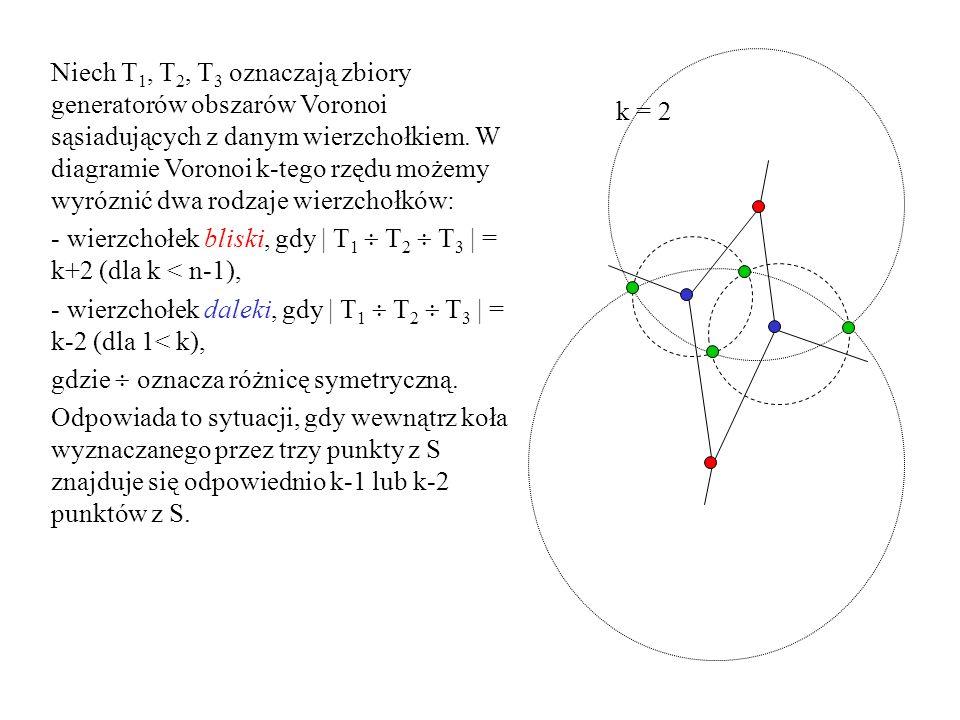 Niech T1, T2, T3 oznaczają zbiory generatorów obszarów Voronoi sąsiadujących z danym wierzchołkiem. W diagramie Voronoi k-tego rzędu możemy wyróznić dwa rodzaje wierzchołków: