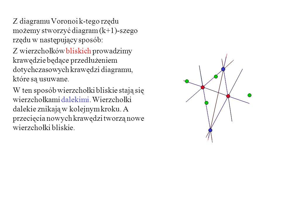 Z diagramu Voronoi k-tego rzędu możemy stworzyć diagram (k+1)-szego rzędu w następujący sposób: