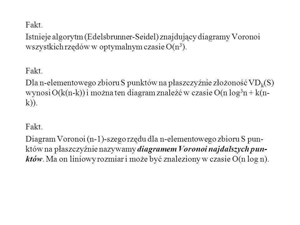 Fakt. Istnieje algorytm (Edelsbrunner-Seidel) znajdujący diagramy Voronoi wszystkich rzędów w optymalnym czasie O(n3).