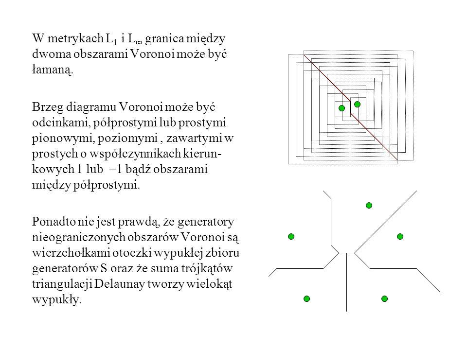 W metrykach L1 i L granica między dwoma obszarami Voronoi może być łamaną.
