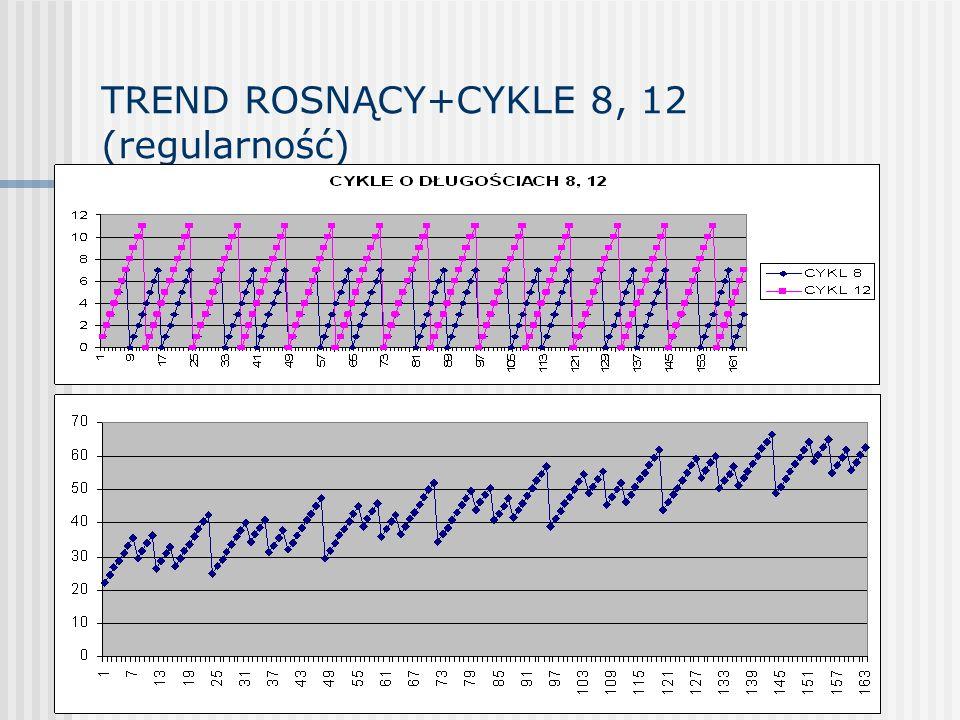 TREND ROSNĄCY+CYKLE 8, 12 (regularność)