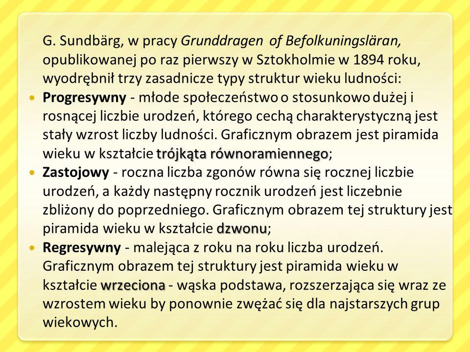 G. Sundbärg, w pracy Grunddragen of Befolkuningsläran, opublikowanej po raz pierwszy w Sztokholmie w 1894 roku, wyodrębnił trzy zasadnicze typy struktur wieku ludności: