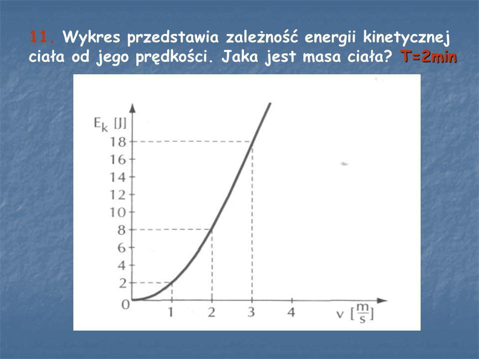 11. Wykres przedstawia zależność energii kinetycznej ciała od jego prędkości.