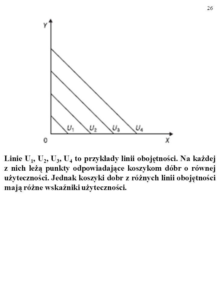 Linie U1, U2, U3, U4 to przykłady linii obojętności