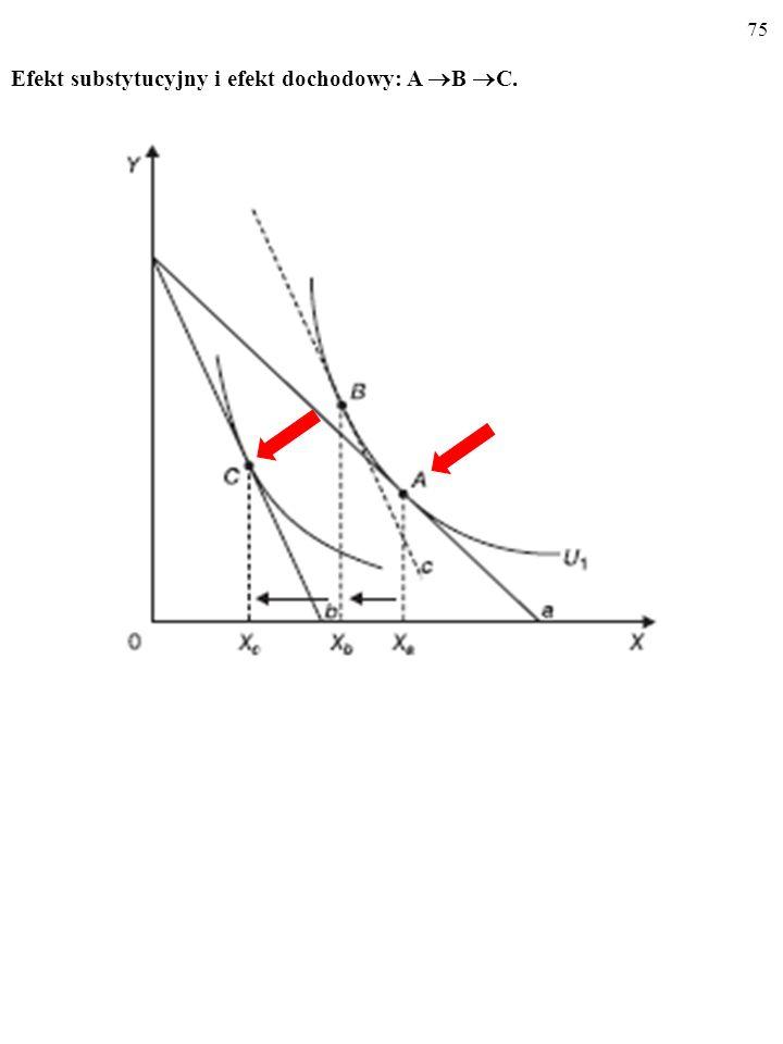 Efekt substytucyjny i efekt dochodowy: A B C.