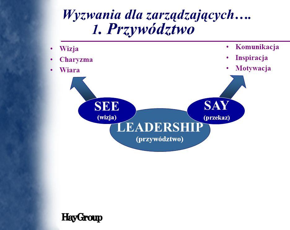 Wyzwania dla zarządzających…. 1. Przywództwo