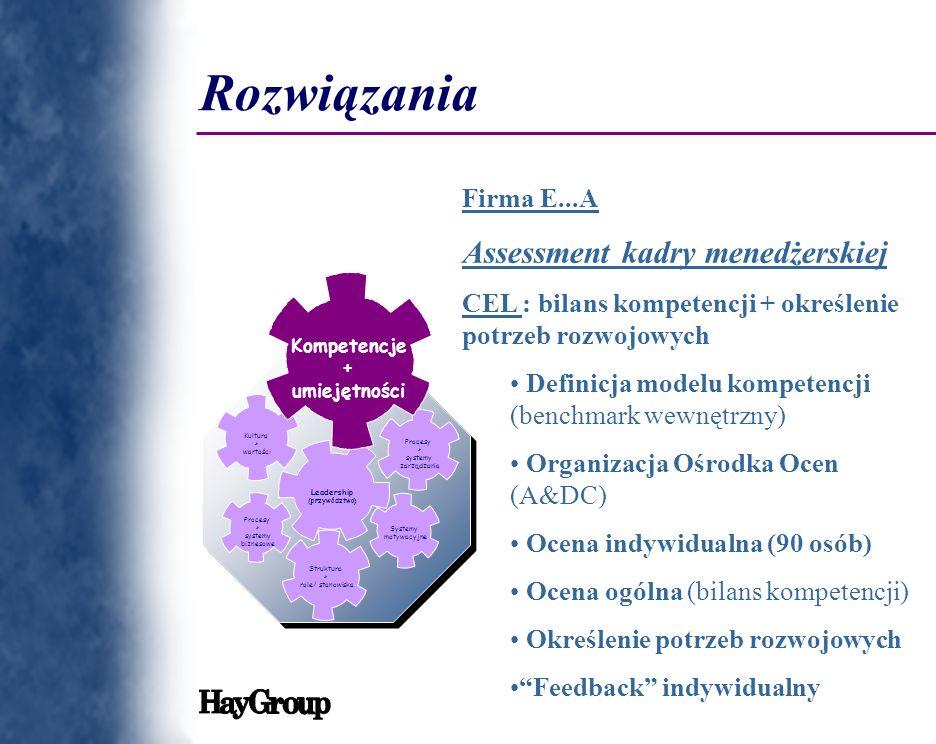 Rozwiązania Firma Assessment kadry menedżerskiej Firma E...A