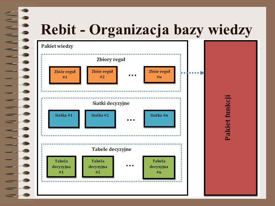 Rebit - Organizacja bazy wiedzy