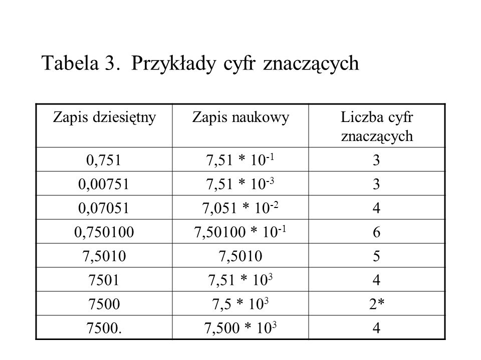 Tabela 3. Przykłady cyfr znaczących